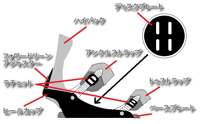 スノーボードのバインディングの専門用語の詳細