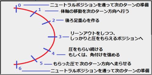 時間に合わせた動きの図