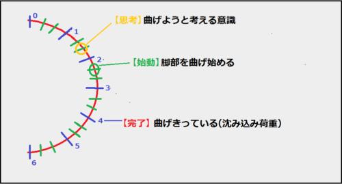 実際のターンの動作タイミング1
