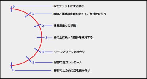 動作の分析