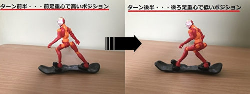 カービングポジションの重心移動01