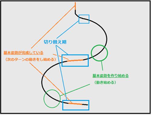 切り替えのタイミングの図
