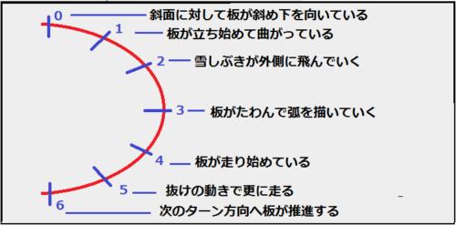 板の動きを分析