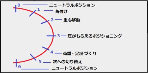 運動の分析