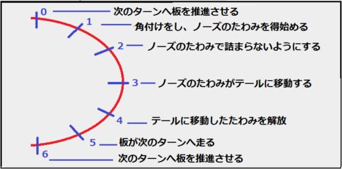 板に与える影響の図