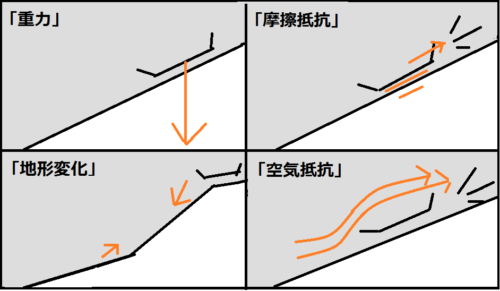 重力・摩擦・地形変化・空気抵抗
