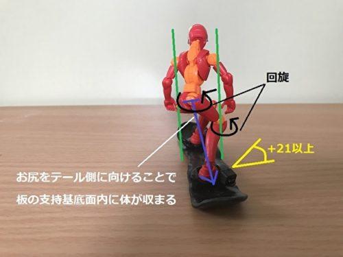 後ろ足重心の低いポジションで支持基底面内に収まる図