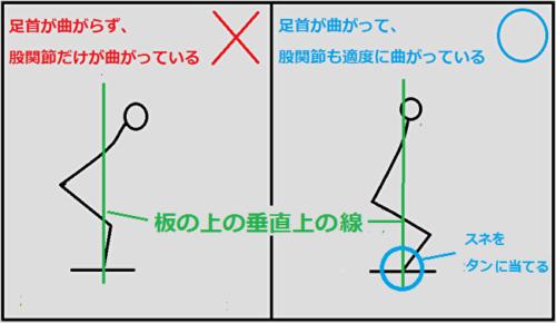 基本姿勢ができているときと、できていないときの図