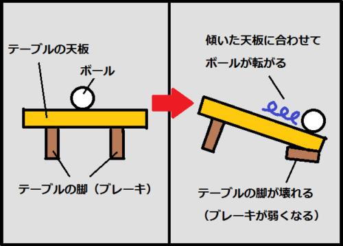 木の葉落としの原理(テーブルでの例え)
