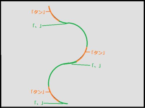 1軸のショートターンのリズムの作り方
