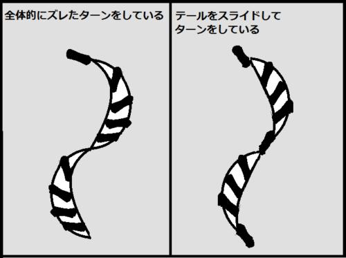 全体的なズレとテールスライドのイメージ図
