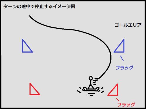 ゴールエリア内で、ターンの途中で停止するイメージ図