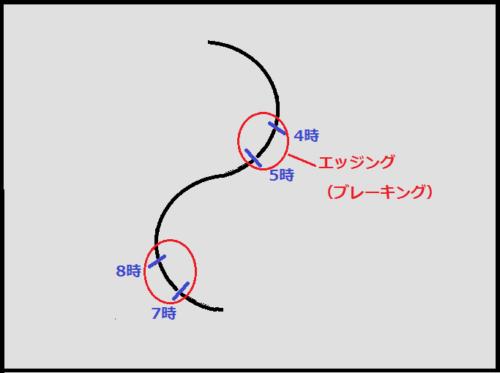 ブレーキングのタイミング