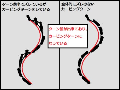 カービングターンができているイメージ図