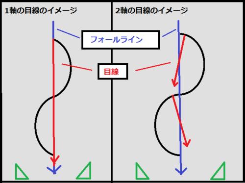 1軸と2軸のショートターンの目線