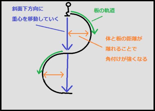 1軸カービングショートターンのイメージ図