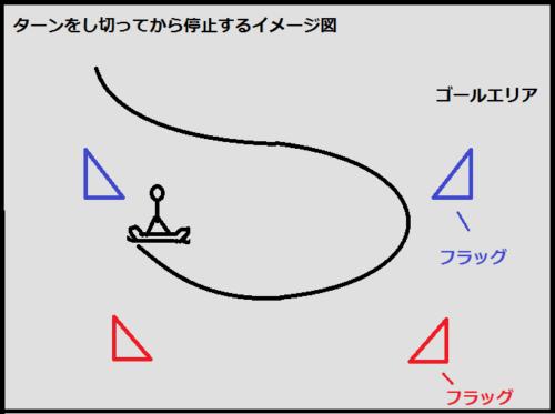 ゴールエリア内で、ターンをし終わってから停止するイメージ図