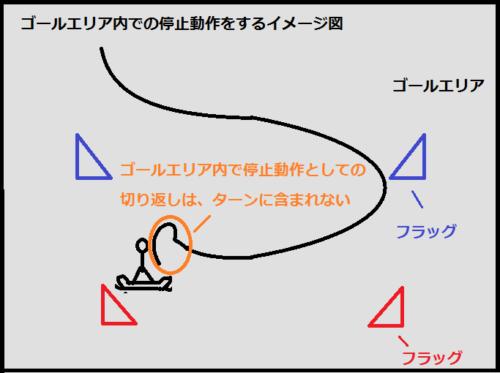 ゴールエリア内で、切り返ししてから停止するイメージ図