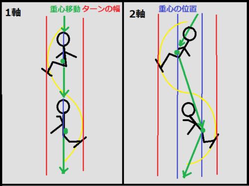 1軸と2軸のショートターンの説明