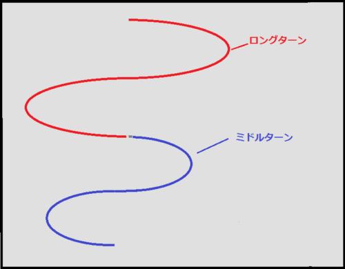 ロングターンとミドルターンの演技構成
