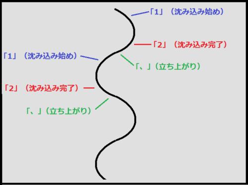 ベーシックカーブショートの「12、」のリズムの作り方
