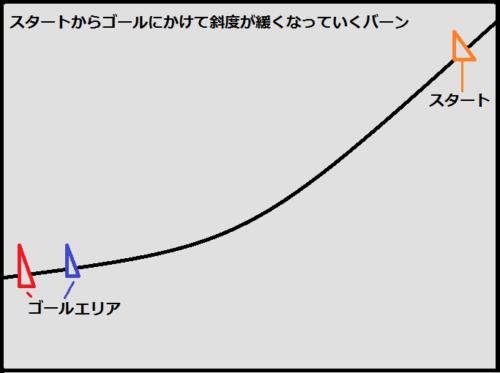 斜度変化のバーンイメージ