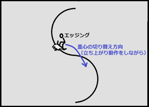 切り替えのイメージ
