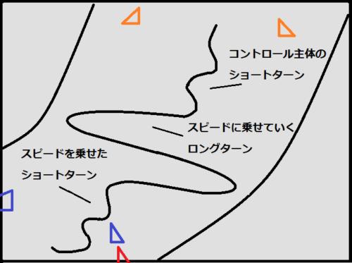 スピードの出しづらい方のフリーライディング構成(2)