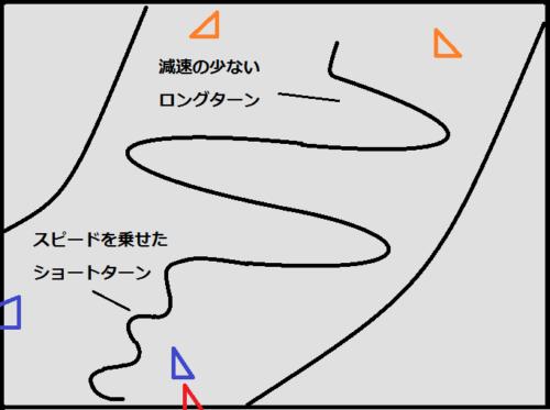 スピードの出しづらい方のフリーライディング構成(1)