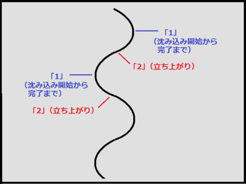 ベーシックカーブショートの「12」のリズムの作り方