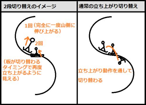 2段切り替えのイメージ