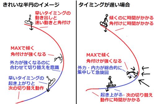 半円のイメージとタイミングが遅い例