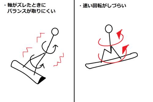 スノーボードのジャンプやトリックにおいて身長が高いときのデメリットの図