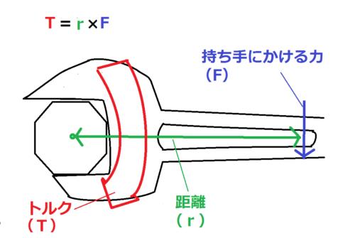 トルクレンチの計算のイメージ図