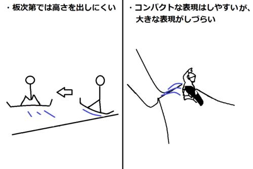 スノーボードのジャンプやトリックにおいて身長が低いときのデメリットの図