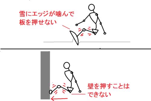 角付けが強くて脚を伸ばせないイメージ