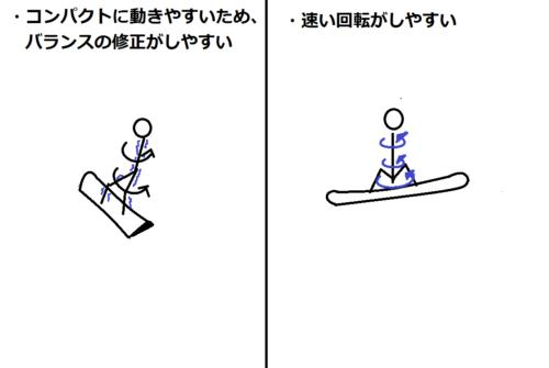スノーボードのジャンプやトリックにおいて身長が低いときのメリットの図