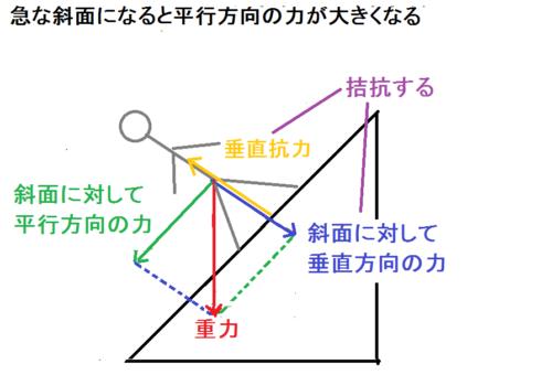 急な斜面の重力の分力