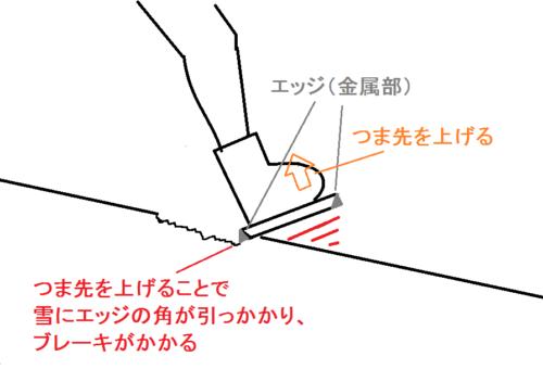サイドスリップ(横滑り)のかかと側でブレーキがかかる理由