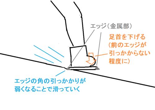 サイドスリップ(横滑り)で滑走する理由