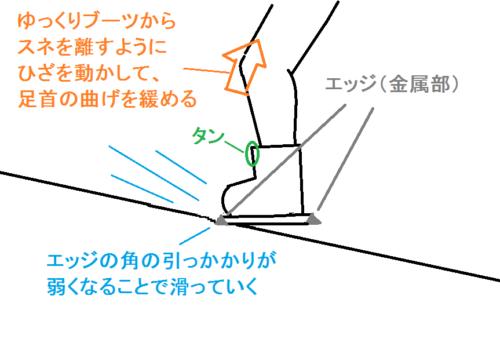 サイドスリップ(横滑り)のつま先側で滑走する理由