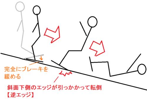 逆エッジの図