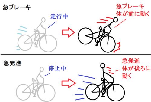 急発進と急ブレーキの図
