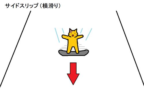 サイドスリップ(横滑り)の図