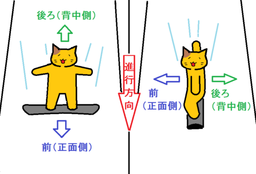 前と後ろを説明する図