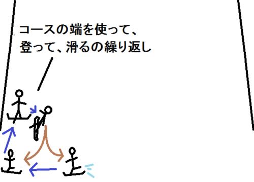 コースの端で練習する図