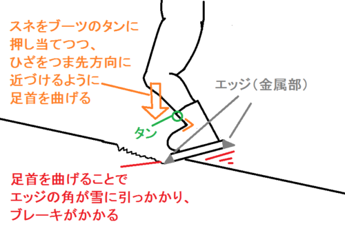 サイドスリップ(横滑り)のつま先側でブレーキがかかる理由