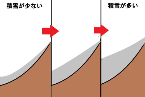 積雪量でリフトの斜面が緩くなる