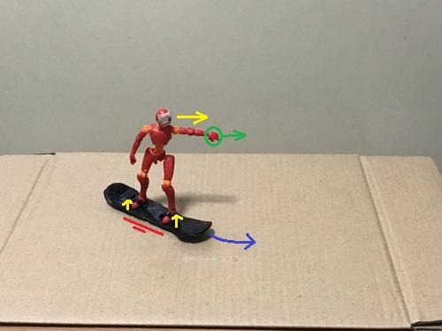 1.目線と前側の腕を背中側に回旋してターンをし、両足のつま先を上げて少しブレーキをかける