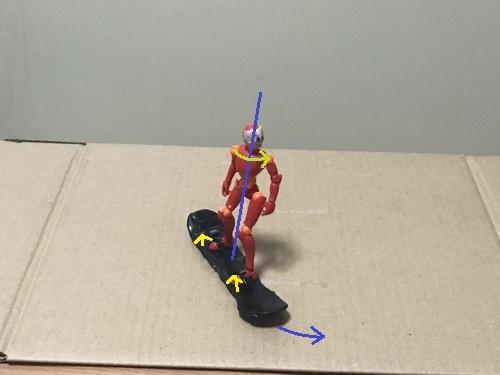 2.板が曲がってきたら、後ろ足のつま先も上げていく